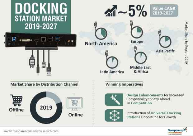 docking station market infographic