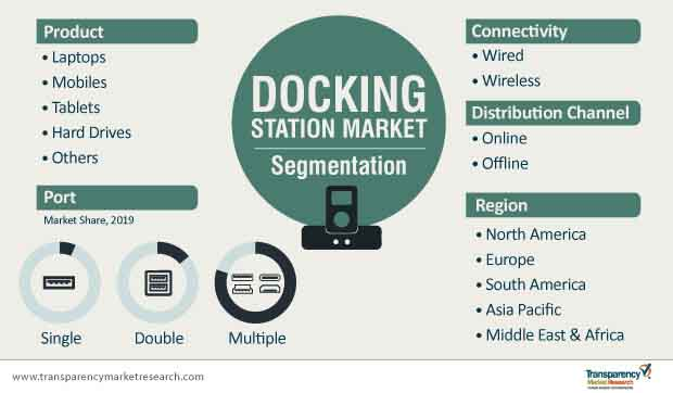 docking station market segmentation