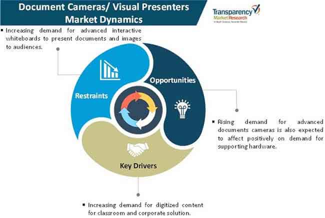 document cameras visual presenters market 1