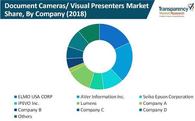 document cameras visual presenters market 2