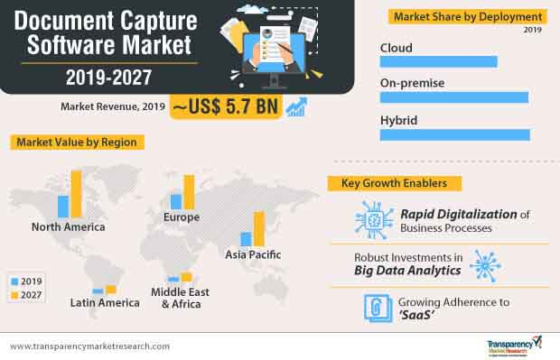 document capture software market infographic