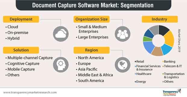 document capture software market segmentation