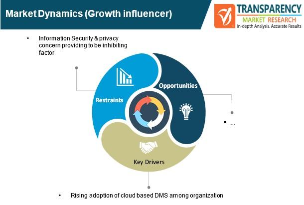 document management services market dynamics