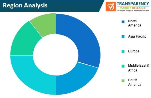 document management services market region analysis