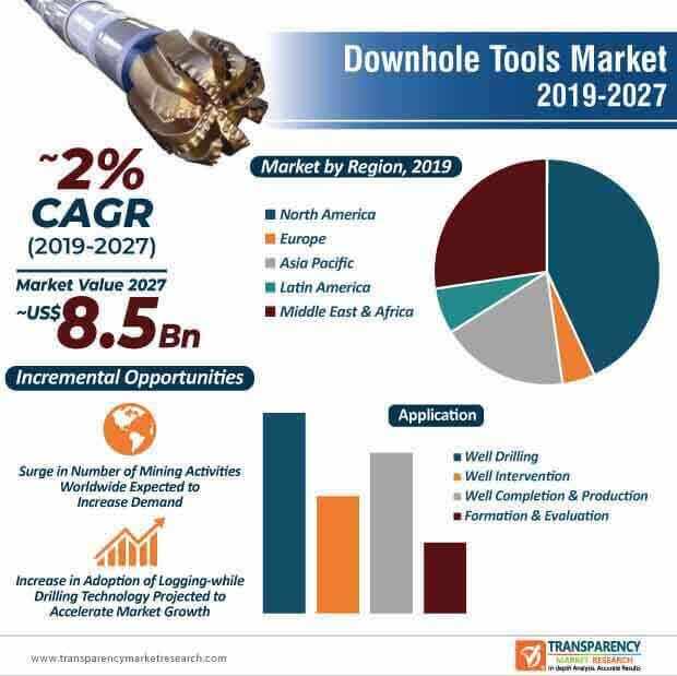 Downhole Tools  Market Insights, Trends & Growth Outlook