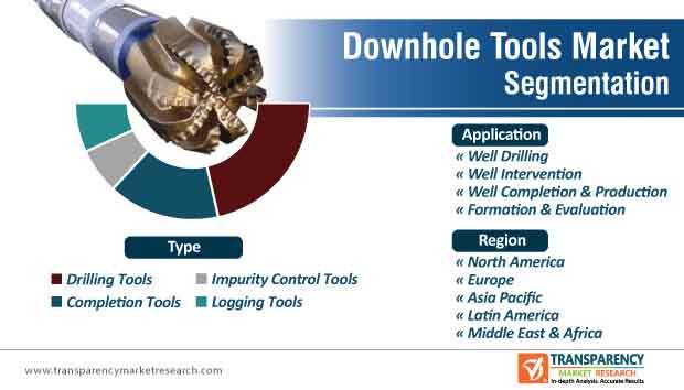 downhole tools market segmentation