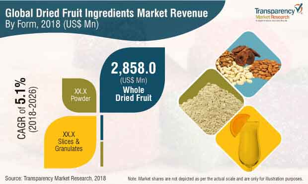 dried-fruit-ingredients-market.jpg