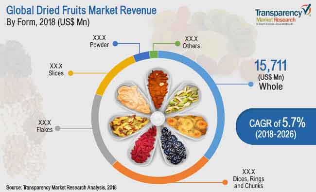 Dried Fruits  Market