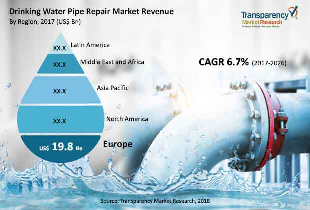 drinking water pipe repair market