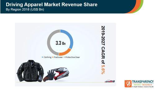 driving apparel market revenue share