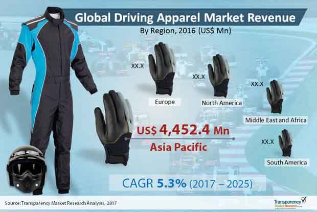 driving apparel market