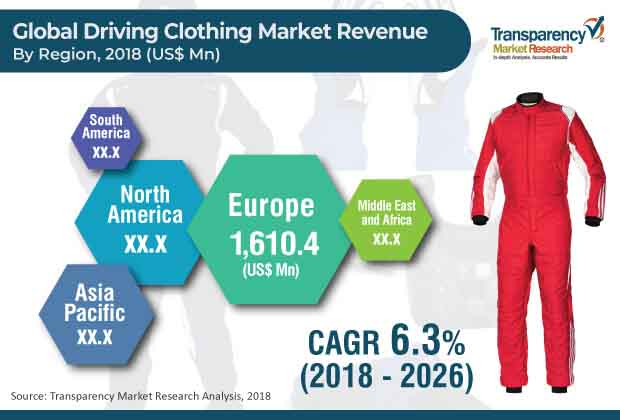 Driving Clothing  Market Insights, Trends & Growth Outlook