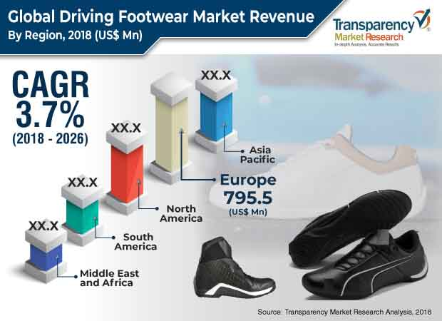 driving footwear market