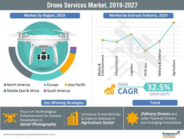 drone services market infographic