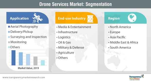 drone services market segmentation