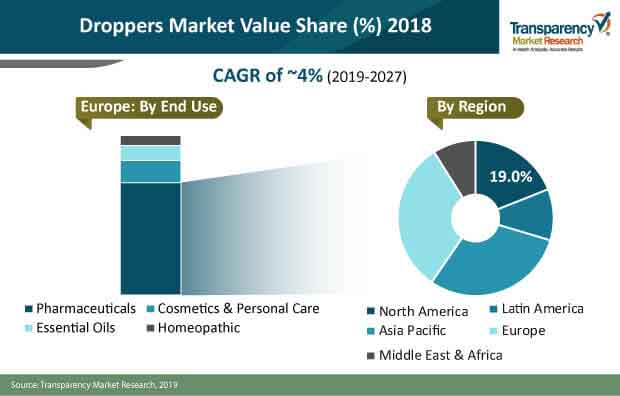 droppers market share