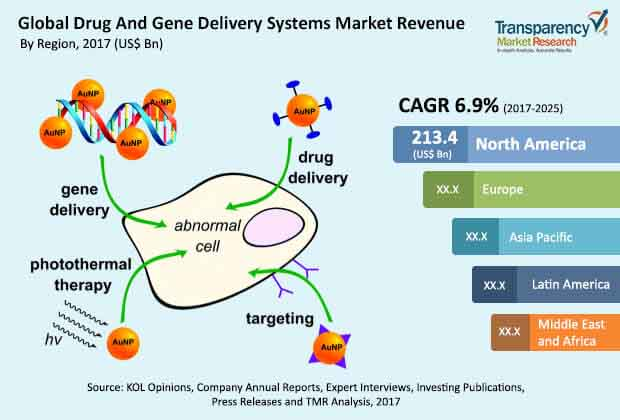 drug and gene delivery systems market