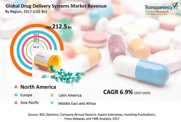 Drug Delivery Systems  Market Insights, Trends & Growth Outlook