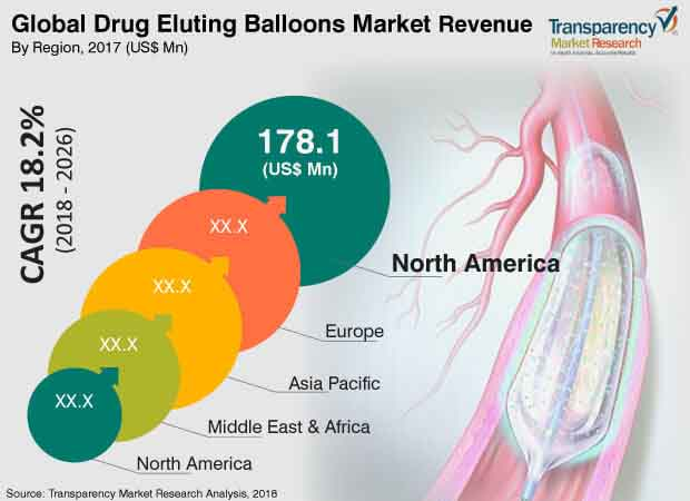 Drug Eluting Balloon  Market