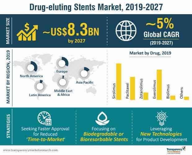 Drug-eluting Stents  Market Insights, Trends & Growth Outlook