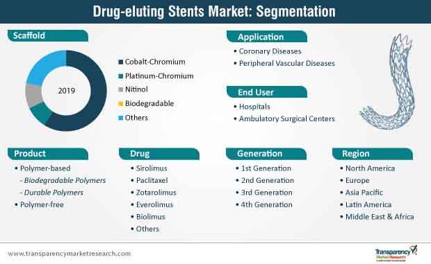 drug eluting stents market segmentation