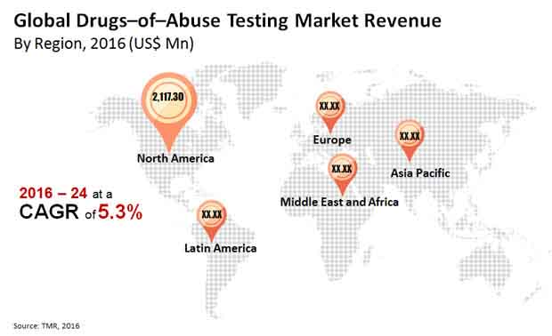 drugs abuse testing market