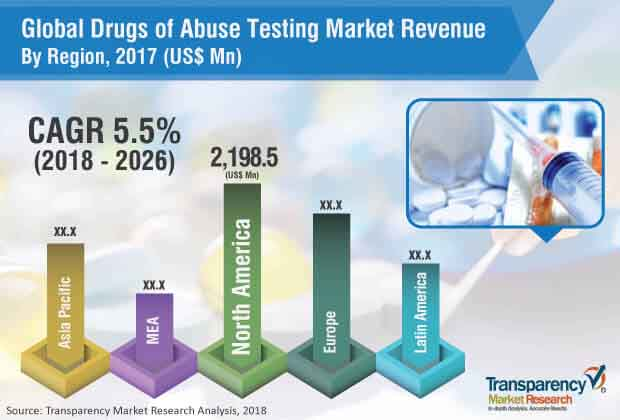 drugs of abuse testing industry