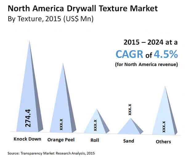 drywall texture market north-america