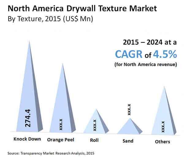 drywall texture market north-america