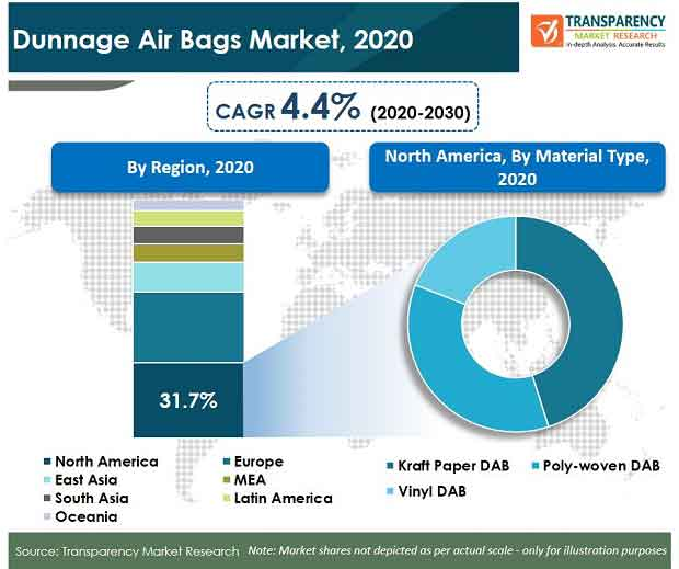 dunnage air bags market