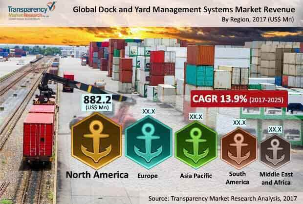 Dock and Yard Management Systems Market to touch US$7,612 0 mn by