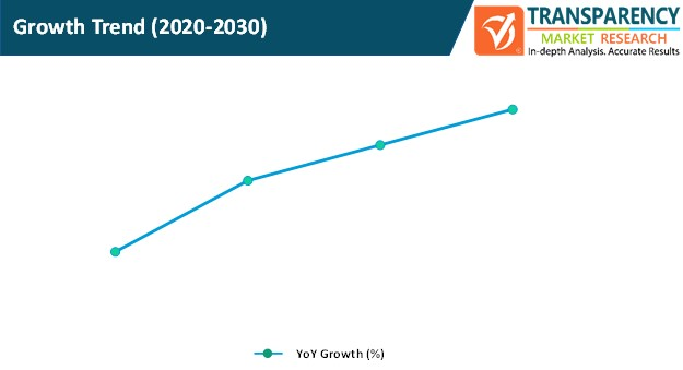 dynamic ad insertion market growth trend