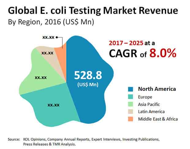 e coli testing market