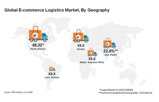 e-commerce-logistics-market