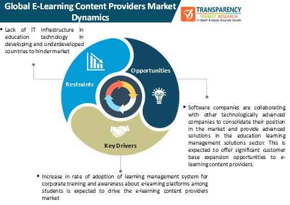 e learning content providers market dynamics