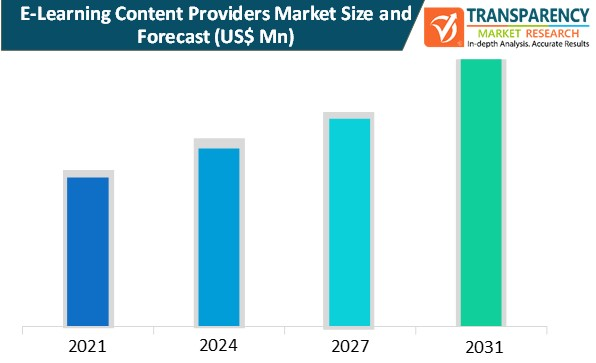 e learning content providers market size and forecast