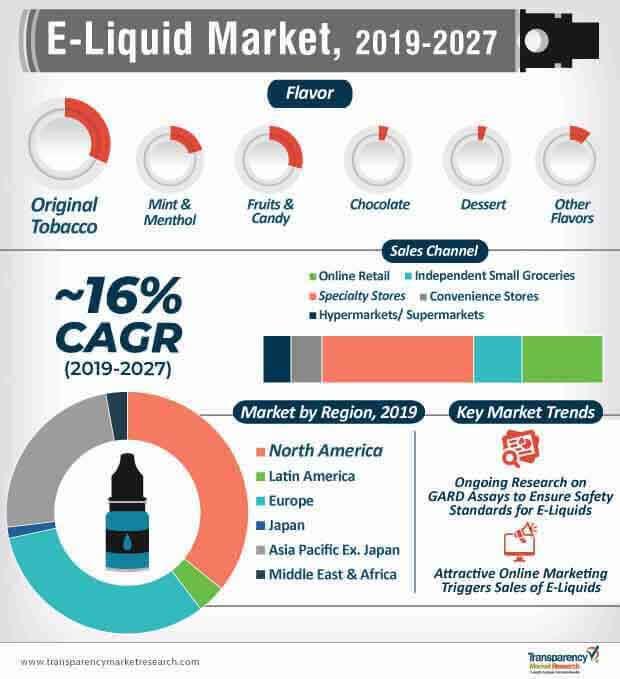 e liquid market infographic