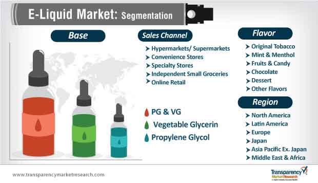 e liquid market segmentation