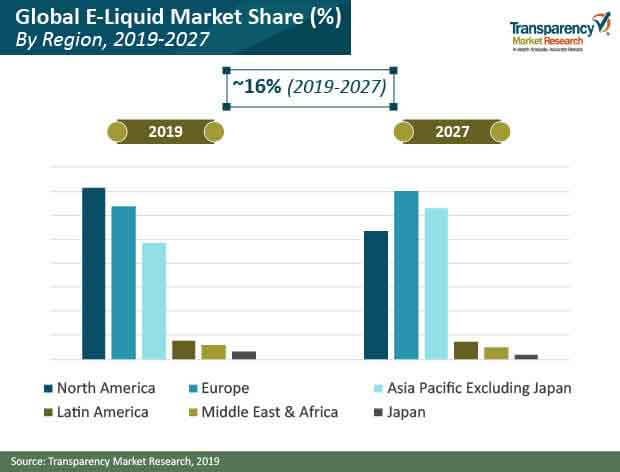 e liquid market share