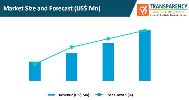 e procurement tools market size and forecast