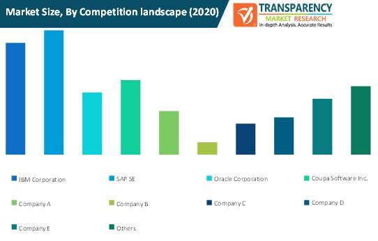 e procurement tools market size by competition landscape