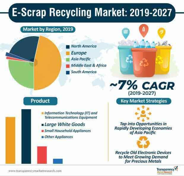e scrap recycling market infographic