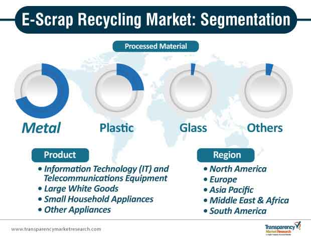 e scrap recycling market segmentation