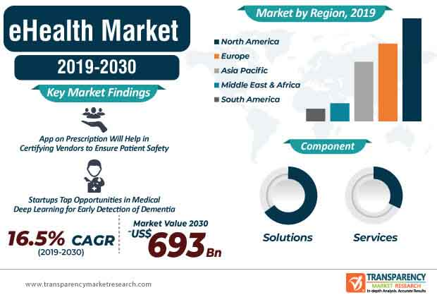 eHealth  Market Insights, Trends & Growth Outlook