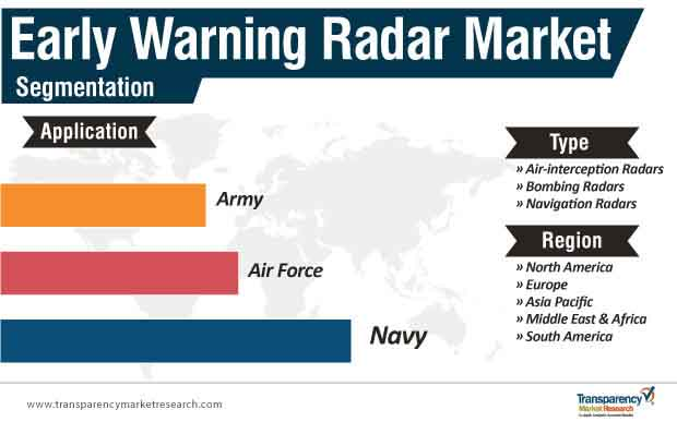 early warning radar market segmentation