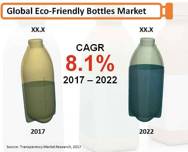 eco friendly bottles market