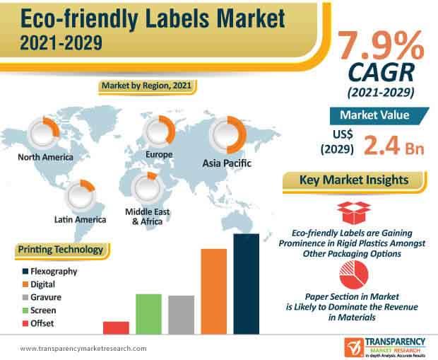 eco friendly labels market infographic