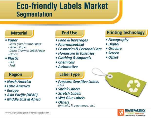 eco friendly labels market segmentation