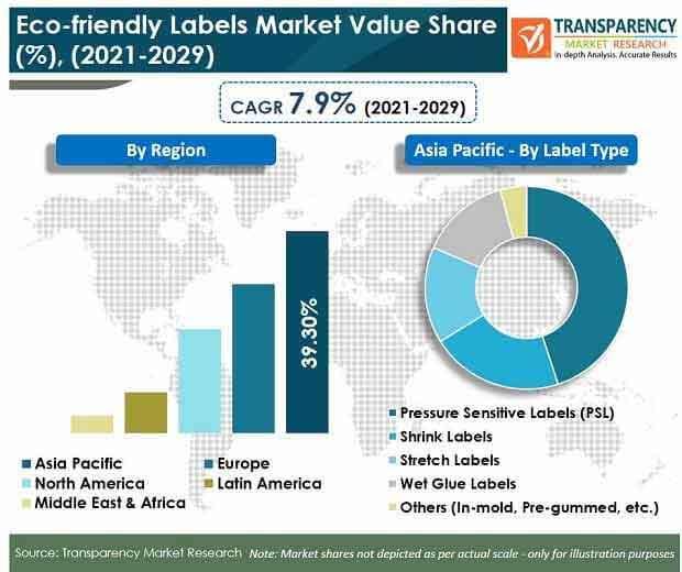eco friendly labels market