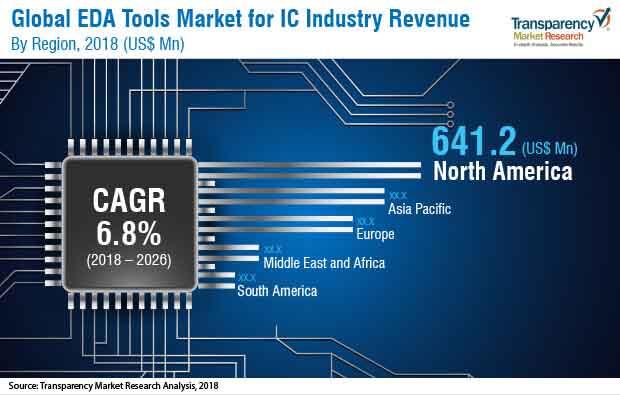 eda-tools-market.jpg